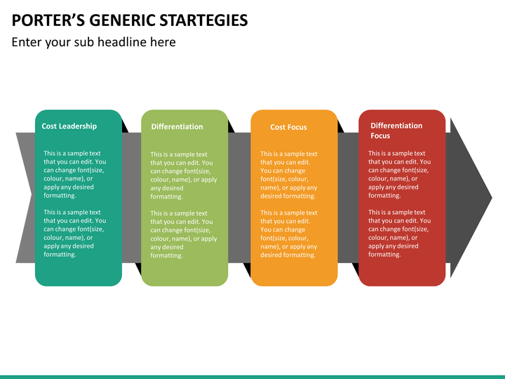 purpose of porters generic strategies This study presents an exploratory research model to uncover significant  relationships between generic strategies and the business and social  performance of.