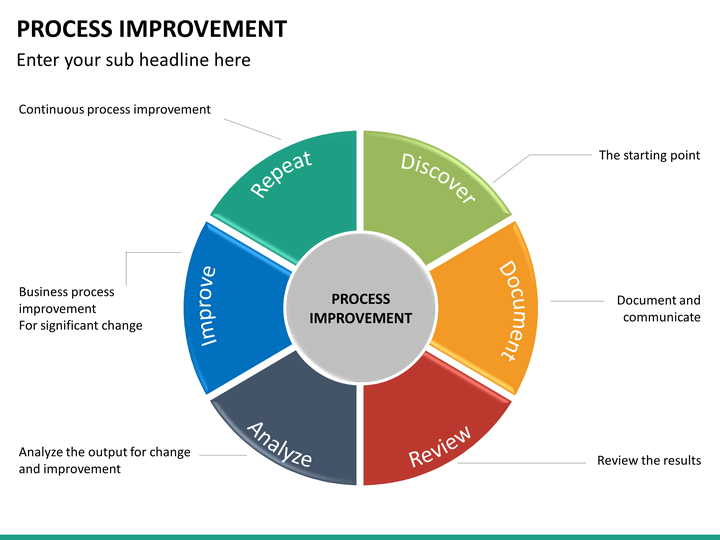 process improvement powerpoint template