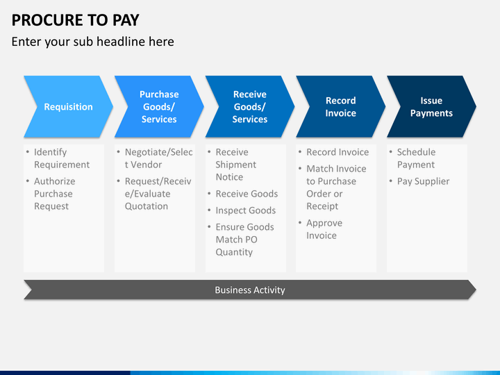 Procure to Pay (P2P)