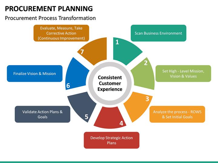 procurement planning powerpoint template