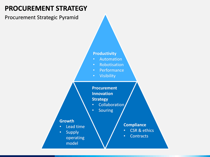 Procurement Strategy Powerpoint Template