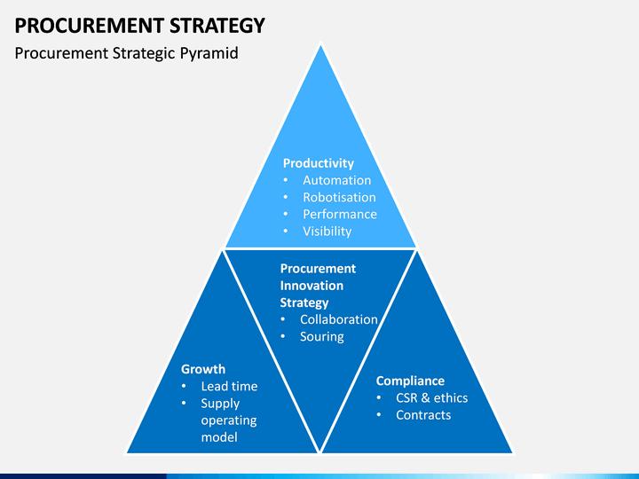 Procurement Strategy Powerpoint Template Sketchbubble