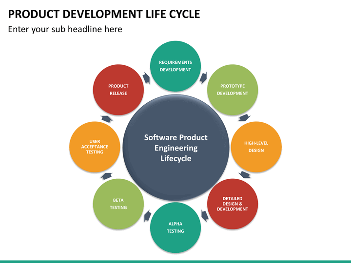 Product development life cycle powerpoint sketchbubble for Product design companies