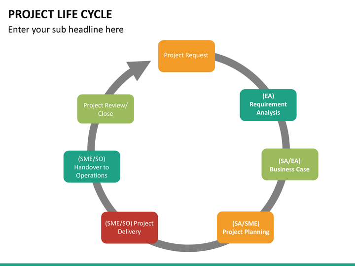 Project Life Cycle PowerPoint Template | SketchBubble