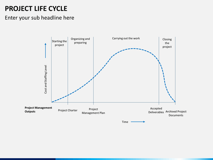 Product Life Cycle PowerPoint Templates, Presentation Diagrams & PPT Slides