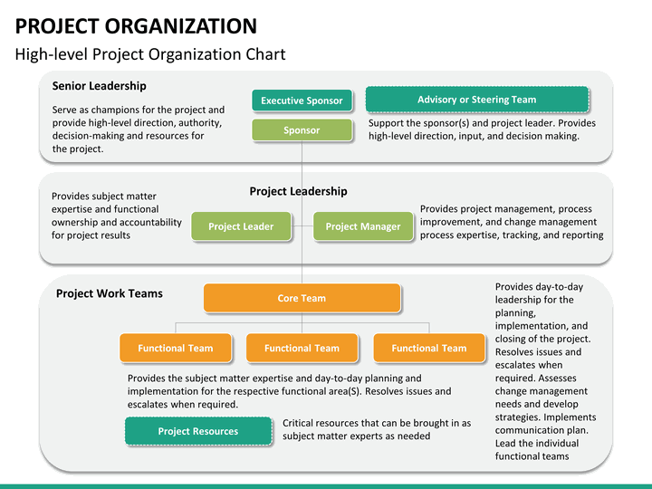 project organization powerpoint template