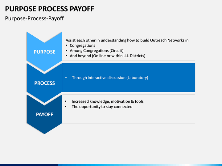 purpose process payoff powerpoint template