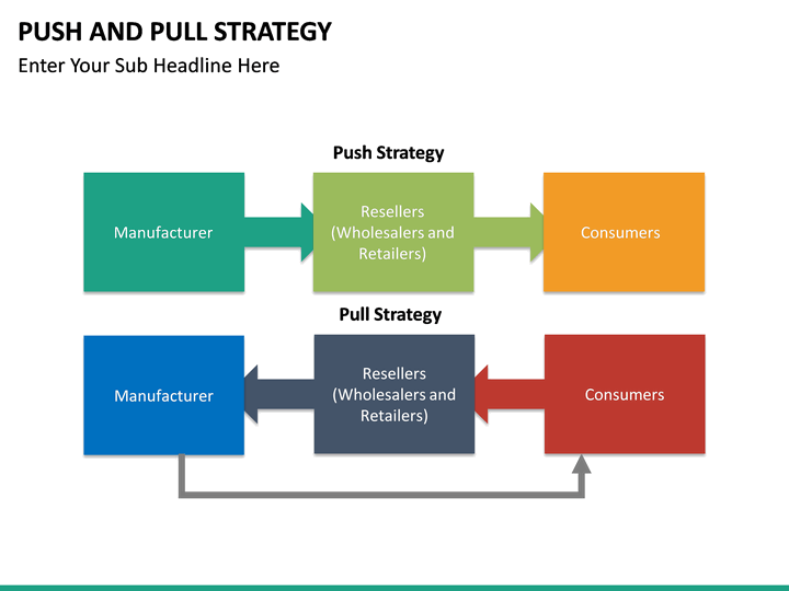 U Pull U Save >> Push and Pull Strategy PowerPoint Template | SketchBubble