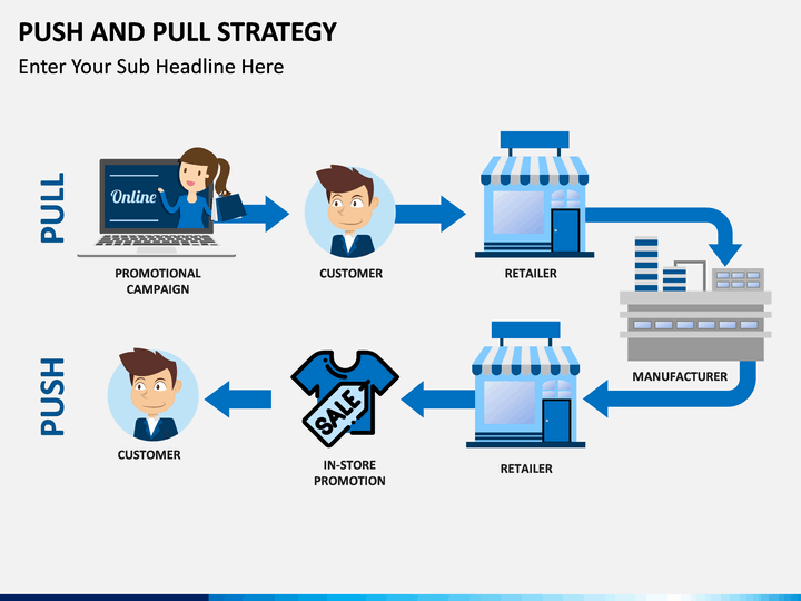 Push and Pull Strategy PowerPoint Template | SketchBubble