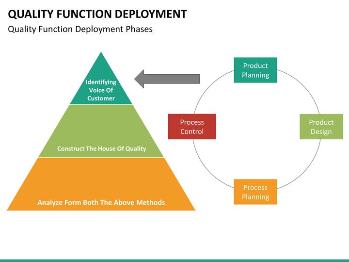 QFD  Quality Function Deployment  QualityOne