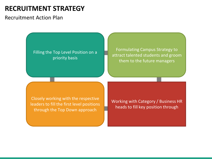 summary of journal recruitment strategies This article is an attempt to establish the significance of recruitment strategies strategies of recruitment by strategic management journal.