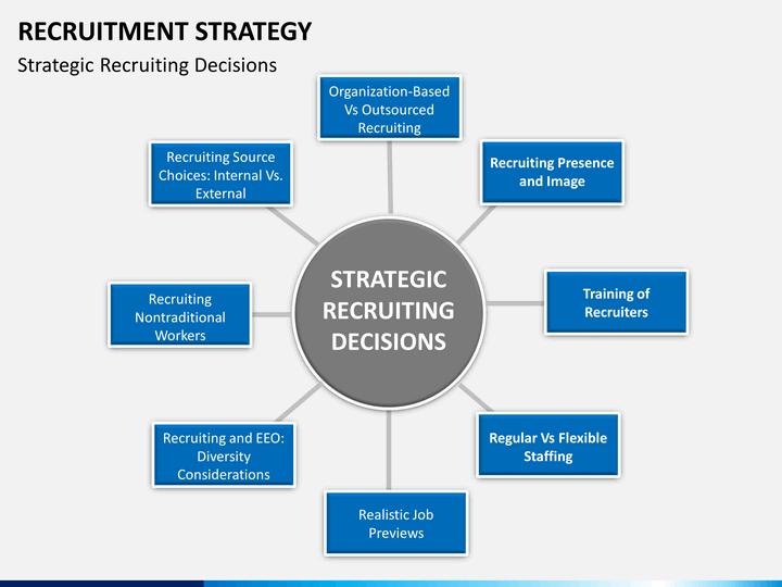 Recruitment Strategy PowerPoint Template – Recruitment Strategy