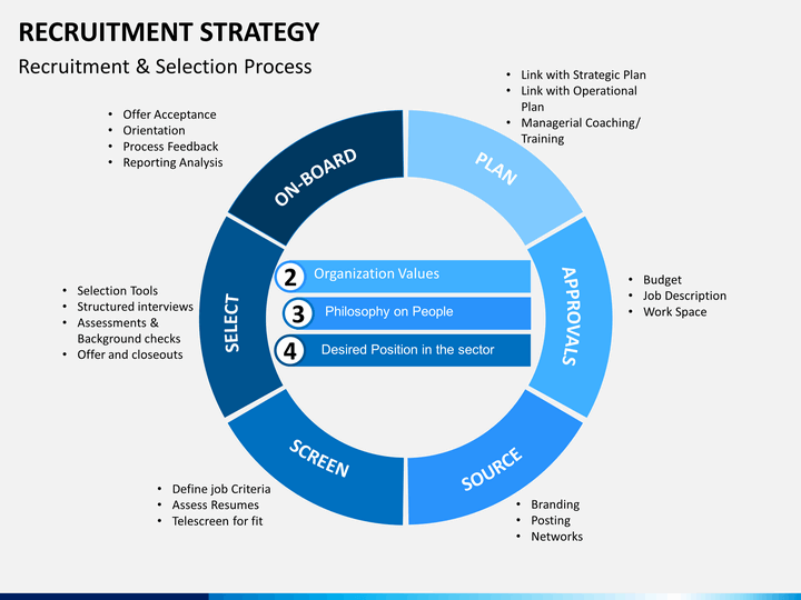 strategic recruiting plan template - recruitment strategy powerpoint template sketchbubble