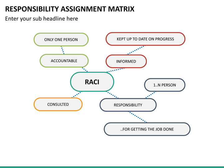 responsibility assignment matrix A responsibility assignment matrix (ram), also known as raci matrix or arci matrix or linear responsibility chart (lrc), describes the participation by various roles in completing tasks or deliverables for a project or business process.