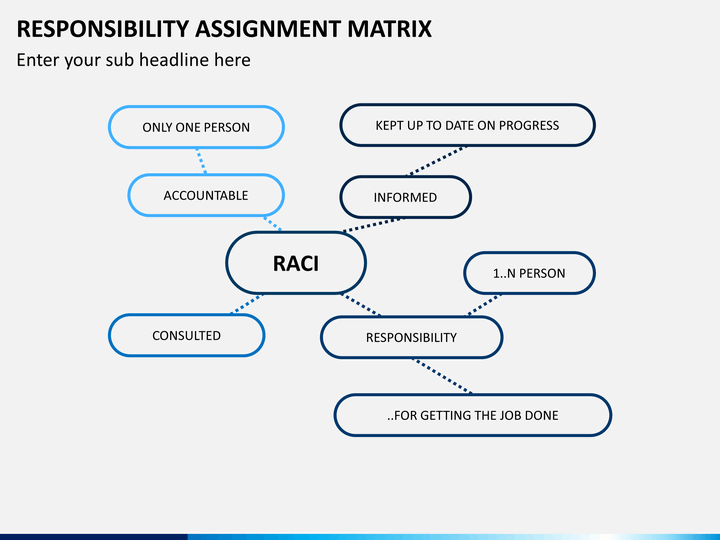 responsibility assignment matrix However, if you manage to get one signed off, it is going to make life a lot easier a responsibility assignment matrix is a list of tasks, deliverables and responsibilities related to the running of your website.