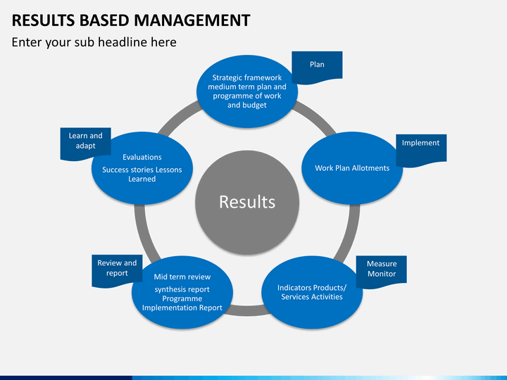Results Based Management Powerpoint Template Sketchbubble