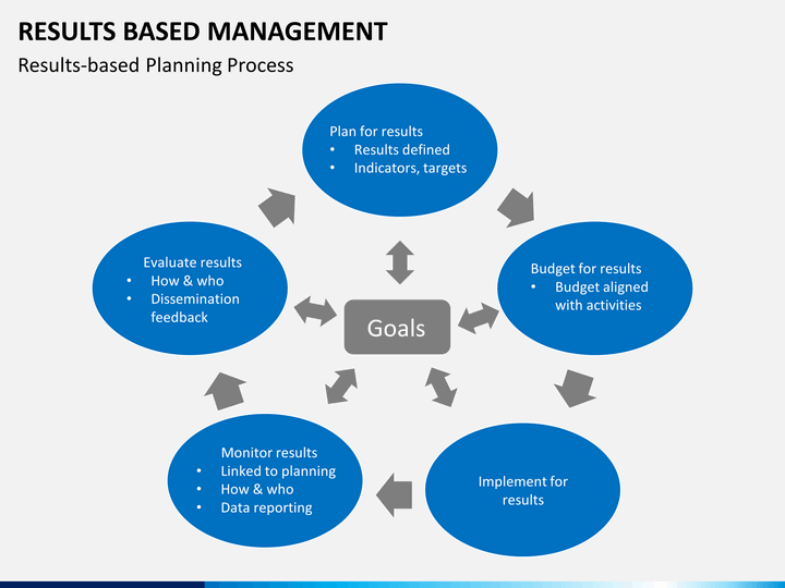 results based management powerpoint template