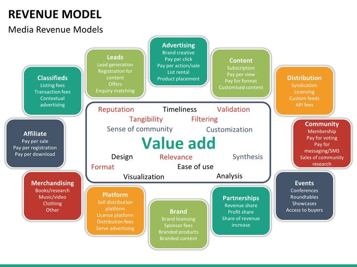 Revenue Model PowerPoint Template | SketchBubble