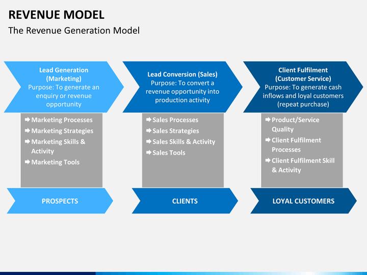 Free business model template nurufunicaasl revenue model powerpoint template sketchbubble flashek Gallery