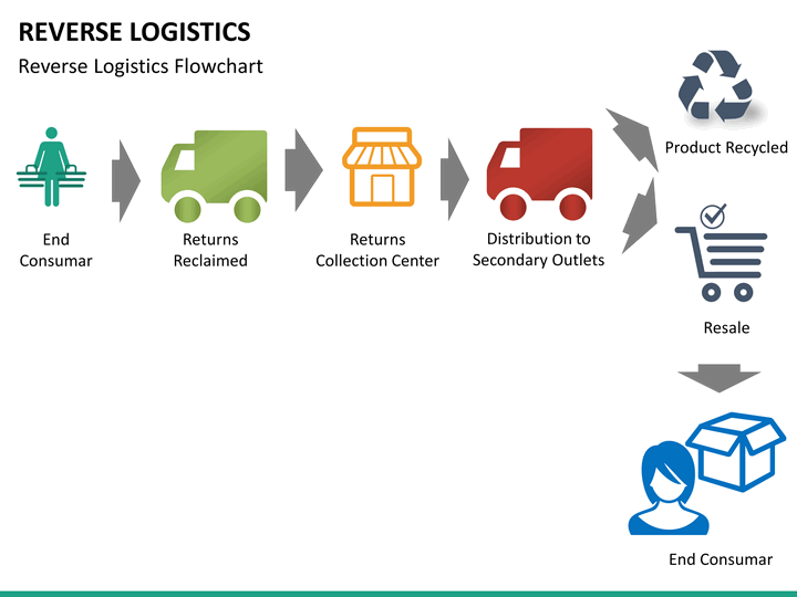 reverse logistics powerpoint template