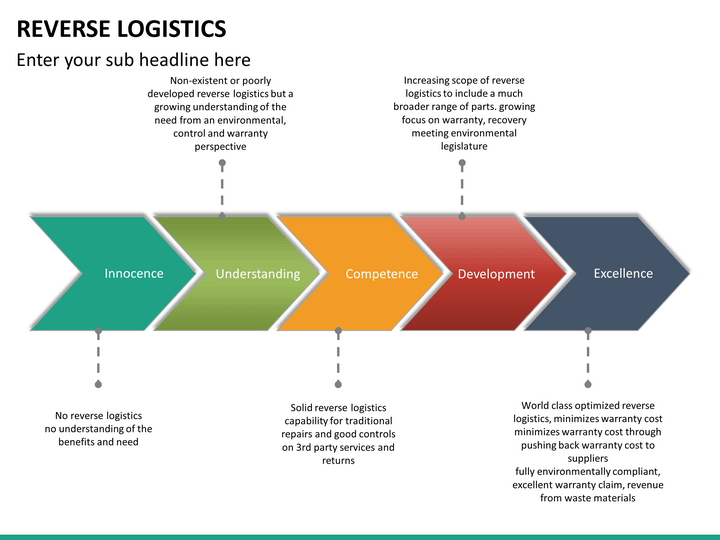 reverse logistics and environment empathy reversing The reverse logistics spectrum 6  reversing the supply chain so that companies can correctly identify  recovering lost profits by improving reverse logistics 7.