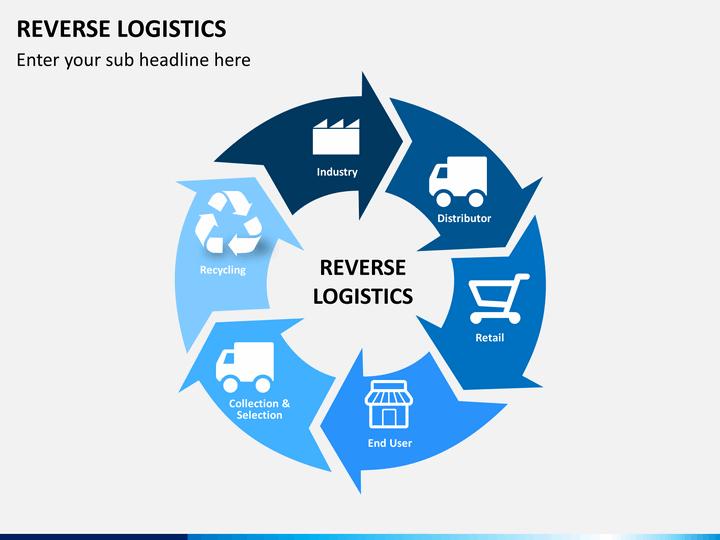 Reverse Logistics Powerpoint Template Sketchbubble