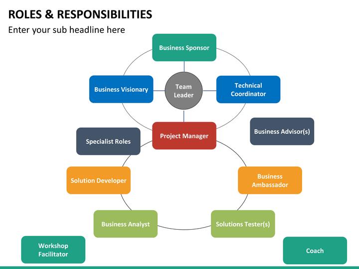 Roles And Responsibilities Powerpoint Template Sketchbubble