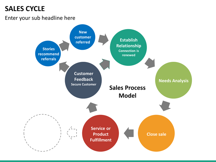 sales cycle powerpoint template