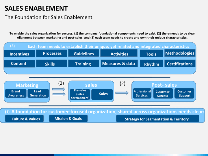 sales enablement powerpoint template