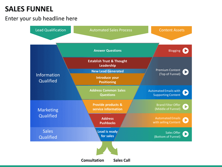 funnel introductory A funnel chart is used to plot streamlined data for example, it can be used to plot the sales data for a sales pipeline analysis.