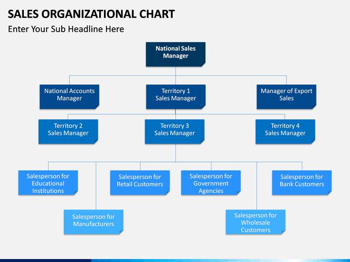 Sales organization structure & sales force deployment ppt video.