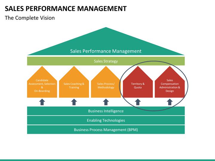 sales performance management powerpoint template sketchbubble