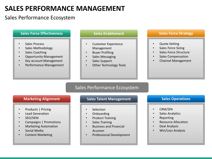 sales performance management powerpoint template