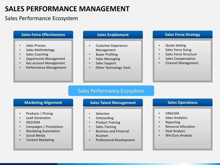 Sales Performance Management PowerPoint Template | SketchBubble