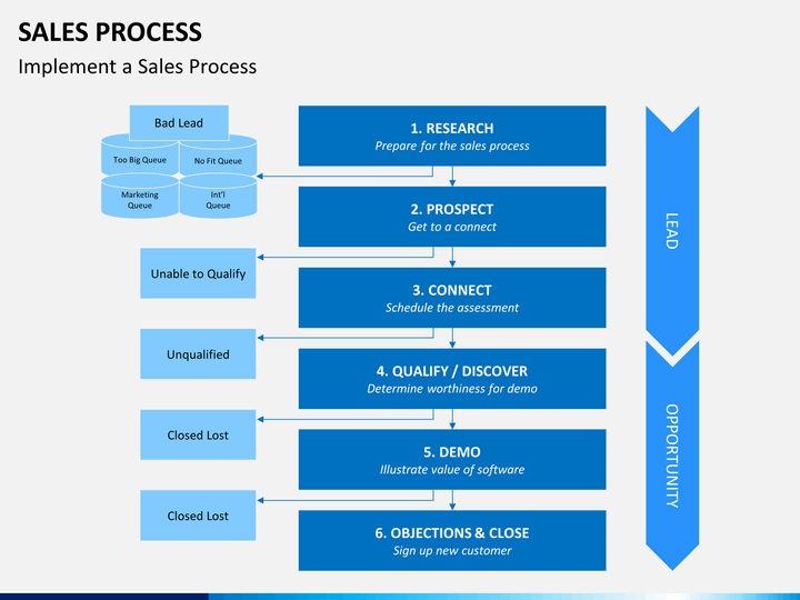 Sales Process Powerpoint Template Sketchbubble