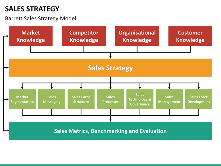 outstanding sales strategy template image resume template
