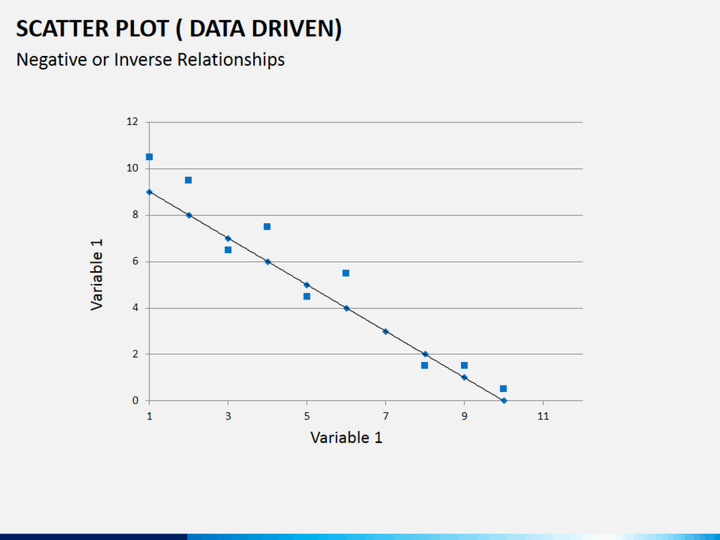Scatter plot PPT slide 1