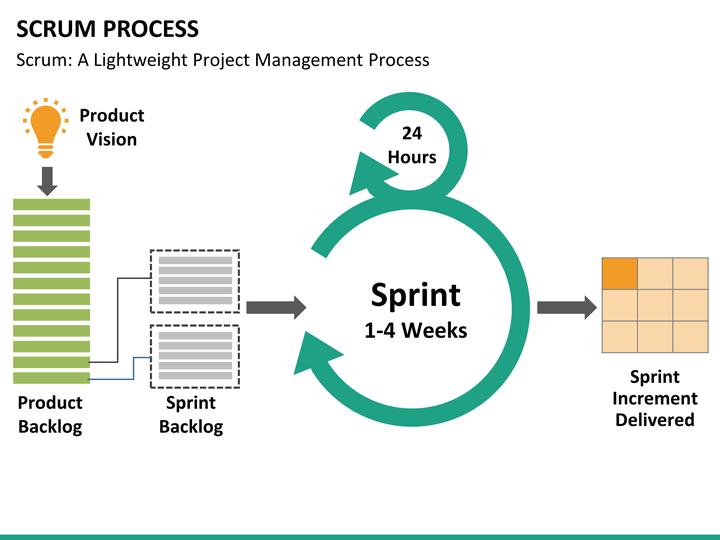 SCRUM    Process    PowerPoint Template   SketchBubble