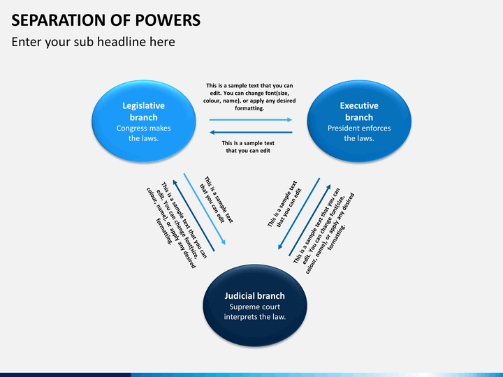 the separation of powers in the Separation of powers describes the way in which government is divided into different branches (ex in the us, the legislative, executive, and judicial) checks and.