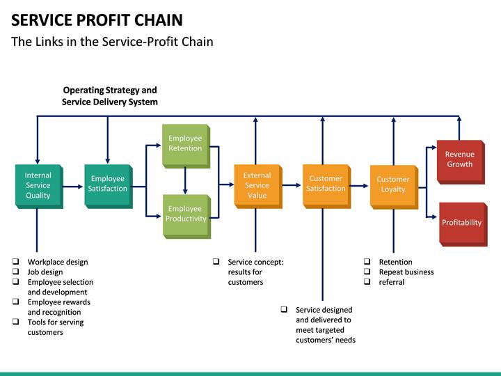 Service Profit Chain Powerpoint Template Sketchbubble