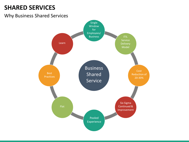 shared services powerpoint template