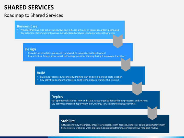 Shared Services Powerpoint Template Sketchbubble