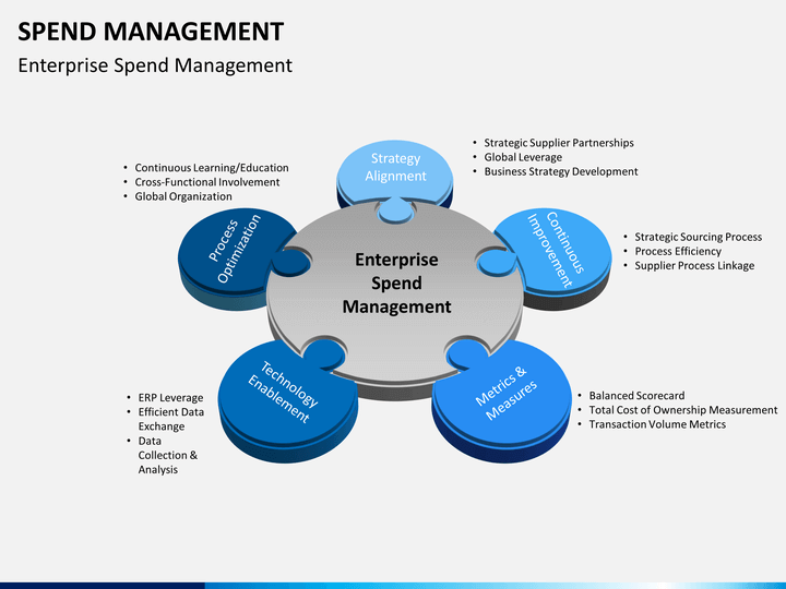 spend management powerpoint template