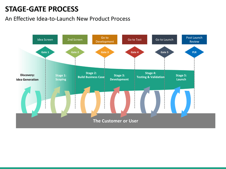 Stage Gate Process Mc Slide on Process Data Flow Diagram