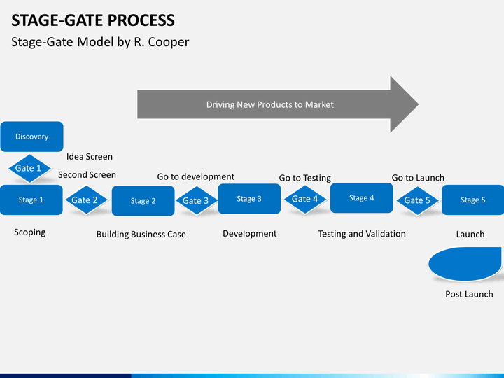 Stage Gate Process Powerpoint Template Sketchbubble