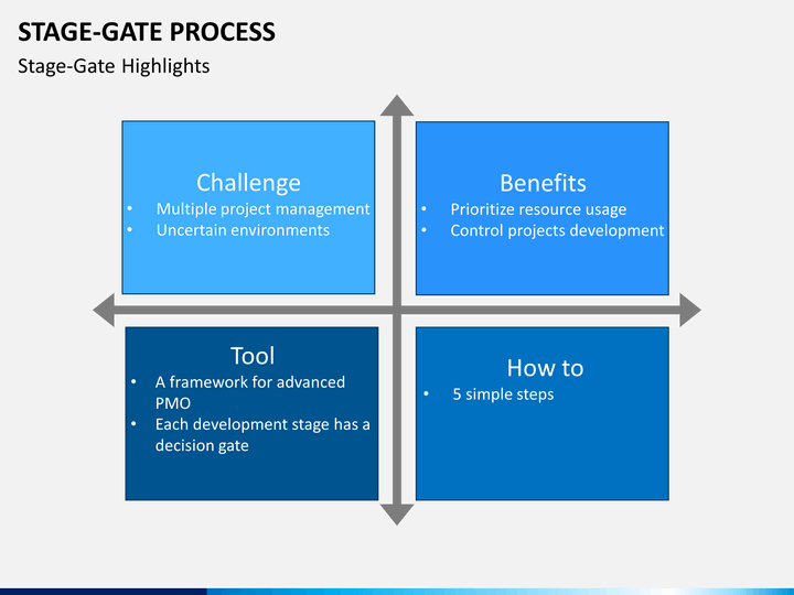 stage-gate-process-slide5 Editable Map For Powerpoint on editable state maps, presentation maps for powerpoint, country maps for powerpoint, editable powerpoint maps europe 1852, edit maps for powerpoint, world maps for powerpoint, editable swot template,