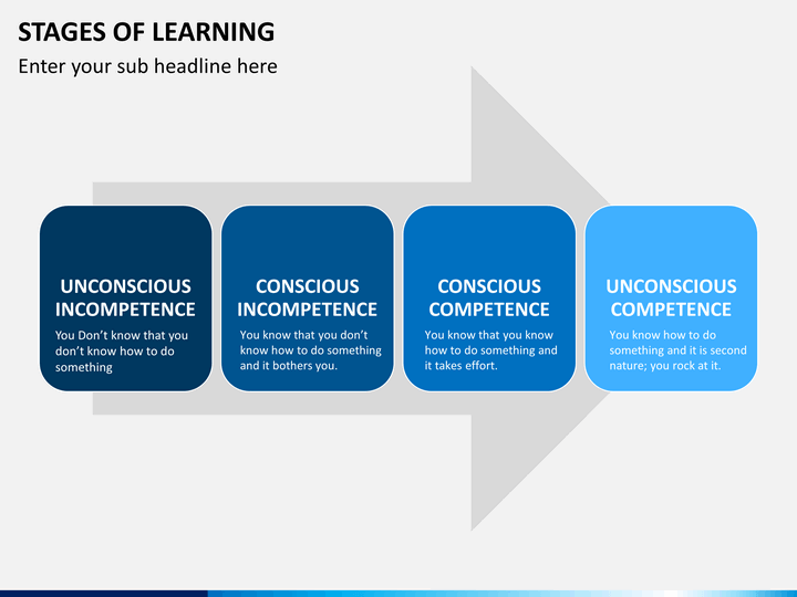 stages of learning powerpoint template