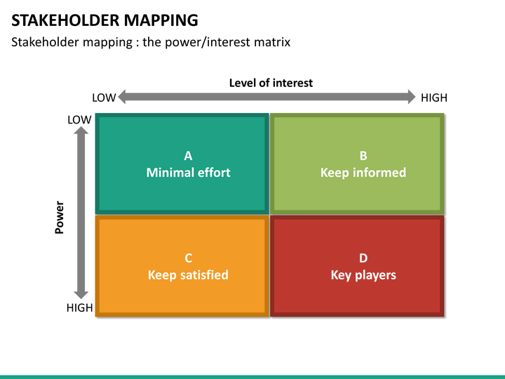 stakeholder mapping powerpoint template
