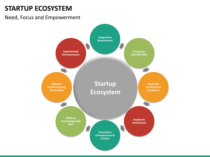 startup ecosystem powerpoint template