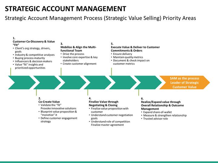 strategic account management powerpoint template